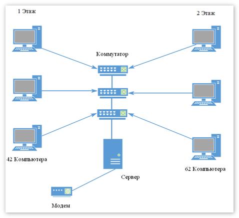 Принципиальная схема локальной сети предприятия