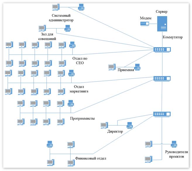Структурная схема локальной сети, часть 1
