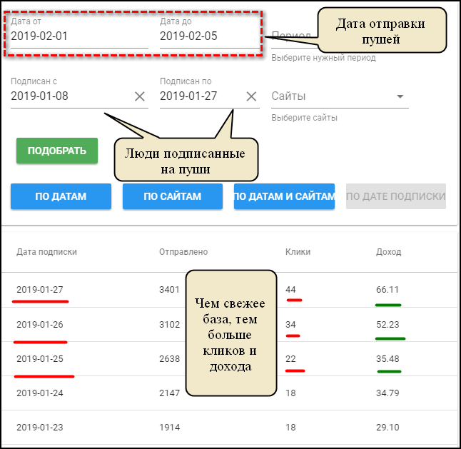 Статистика по подпискам PushProfit